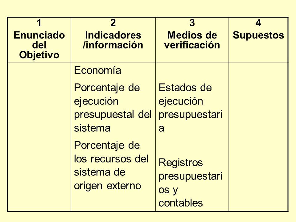 1 Enunciado del Objetivo 2 Indicadores /información 3 Medios de verificación 4 Supuestos Economía Porcentaje de ejecución presupuestal del sistema Porcentaje de los recursos del sistema de origen externo Estados de ejecución presupuestari a Registros presupuestari os y contables