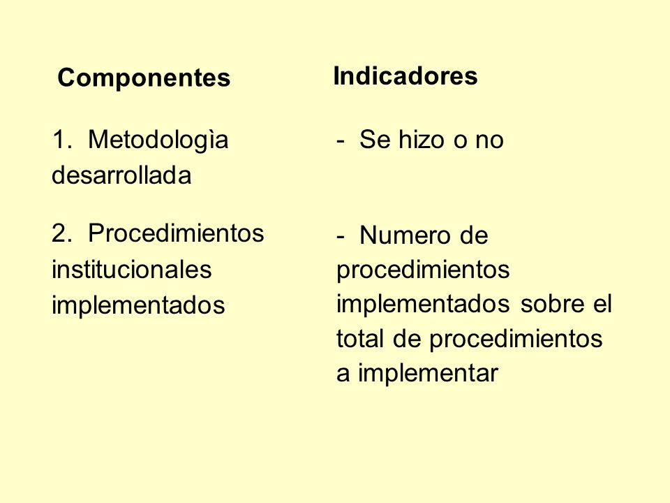 1. Metodologìa desarrollada 2. Procedimientos institucionales implementados - Se hizo o no - Numero de procedimientos implementados sobre el total de