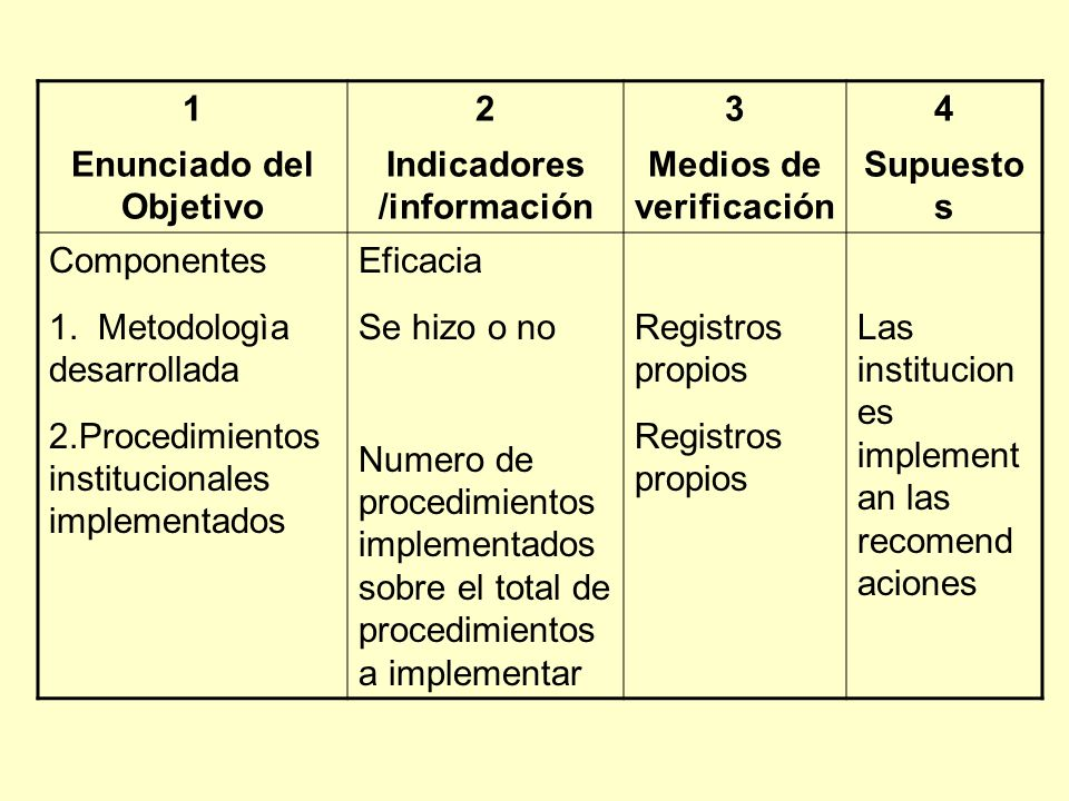 1 Enunciado del Objetivo 2 Indicadores /información 3 Medios de verificación 4 Supuesto s Componentes 1. Metodologìa desarrollada 2.Procedimientos ins