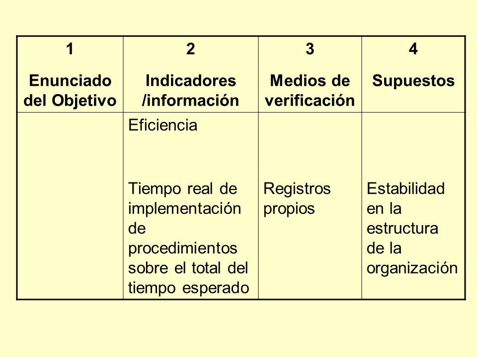 1 Enunciado del Objetivo 2 Indicadores /información 3 Medios de verificación 4 Supuestos Eficiencia Tiempo real de implementación de procedimientos sobre el total del tiempo esperado Registros propios Estabilidad en la estructura de la organización