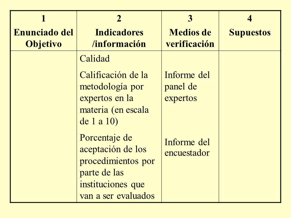 1 Enunciado del Objetivo 2 Indicadores /información 3 Medios de verificación 4 Supuestos Calidad Calificación de la metodología por expertos en la materia (en escala de 1 a 10) Porcentaje de aceptación de los procedimientos por parte de las instituciones que van a ser evaluados Informe del panel de expertos Informe del encuestador