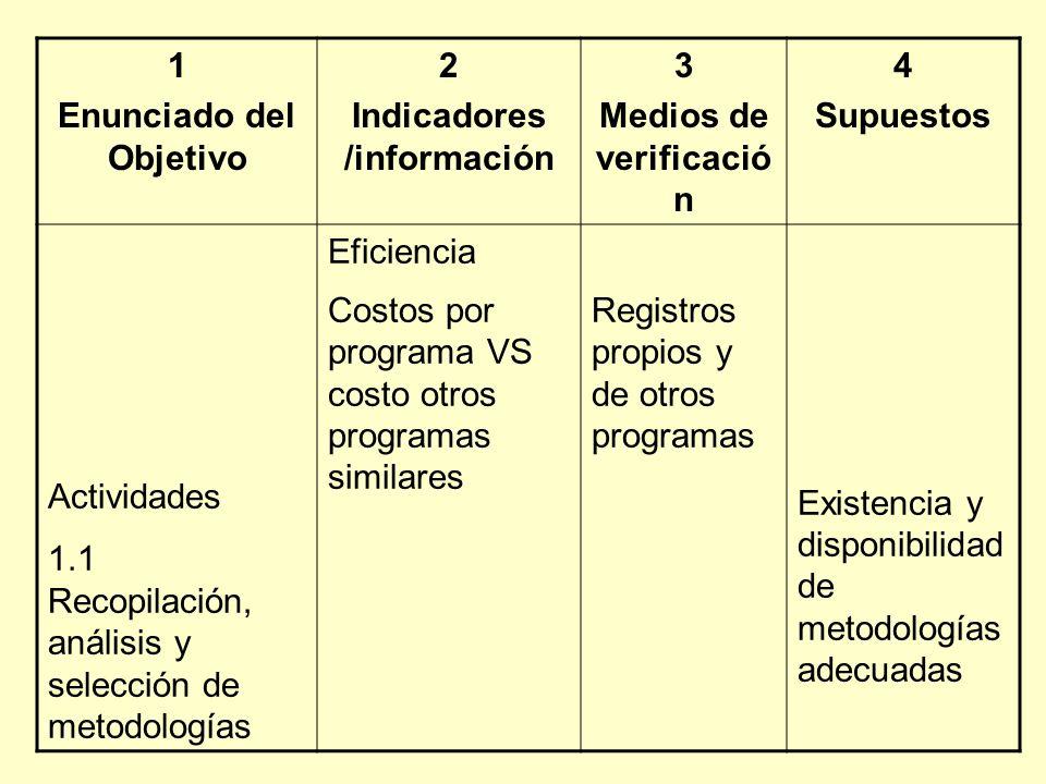 1 Enunciado del Objetivo 2 Indicadores /información 3 Medios de verificació n 4 Supuestos Actividades 1.1 Recopilación, análisis y selección de metodo