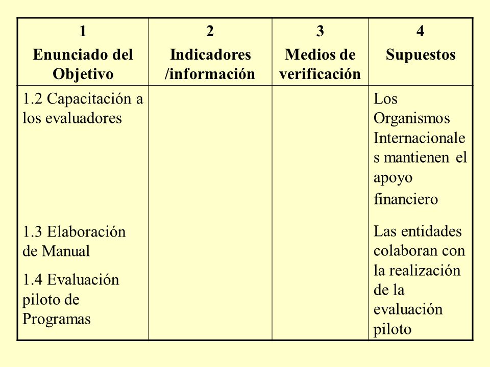1 Enunciado del Objetivo 2 Indicadores /información 3 Medios de verificación 4 Supuestos 1.2 Capacitación a los evaluadores 1.3 Elaboración de Manual 1.4 Evaluación piloto de Programas Los Organismos Internacionale s mantienen el apoyo financiero Las entidades colaboran con la realización de la evaluación piloto