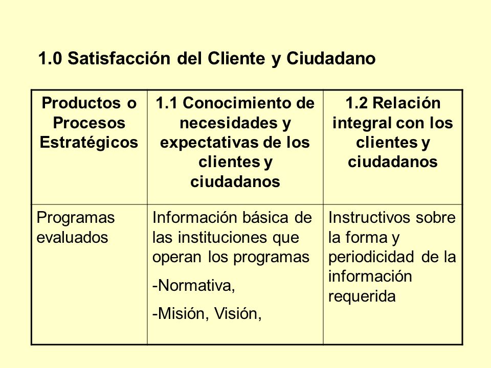 Productos o Procesos Estratégicos 1.1 Conocimiento de necesidades y expectativas de los clientes y ciudadanos 1.2 Relación integral con los clientes y ciudadanos Programas evaluados Información básica de las instituciones que operan los programas -Normativa, -Misión, Visión, Instructivos sobre la forma y periodicidad de la información requerida 1.0 Satisfacción del Cliente y Ciudadano