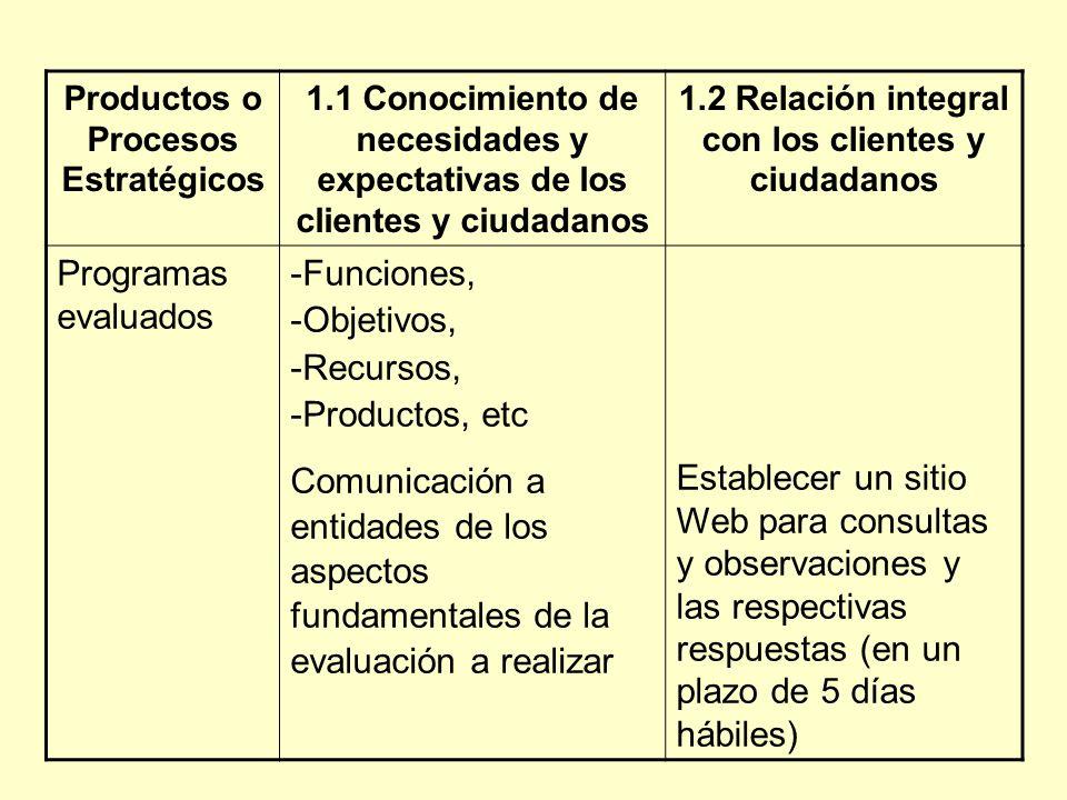 Productos o Procesos Estratégicos 1.1 Conocimiento de necesidades y expectativas de los clientes y ciudadanos 1.2 Relación integral con los clientes y ciudadanos Programas evaluados -Funciones, -Objetivos, -Recursos, -Productos, etc Comunicación a entidades de los aspectos fundamentales de la evaluación a realizar Establecer un sitio Web para consultas y observaciones y las respectivas respuestas (en un plazo de 5 días hábiles)