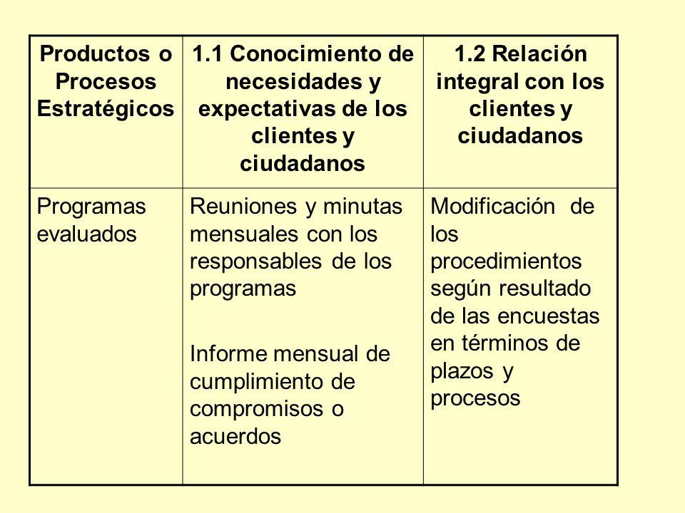 Productos o Procesos Estratégicos 1.1 Conocimiento de necesidades y expectativas de los clientes y ciudadanos 1.2 Relación integral con los clientes y