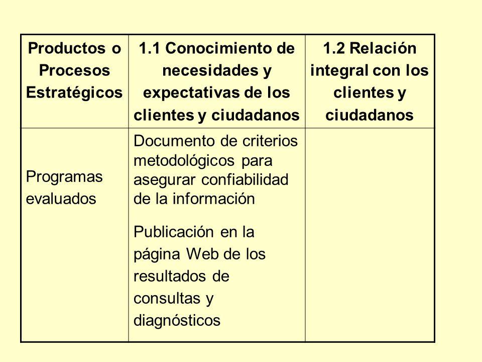 Productos o Procesos Estratégicos 1.1 Conocimiento de necesidades y expectativas de los clientes y ciudadanos 1.2 Relación integral con los clientes y ciudadanos Programas evaluados Documento de criterios metodológicos para asegurar confiabilidad de la información Publicación en la página Web de los resultados de consultas y diagnósticos