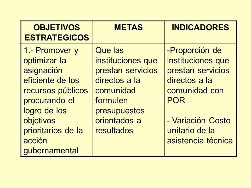OBJETIVOS ESTRATEGICOS METASINDICADORES 1.- Promover y optimizar la asignación eficiente de los recursos públicos procurando el logro de los objetivos