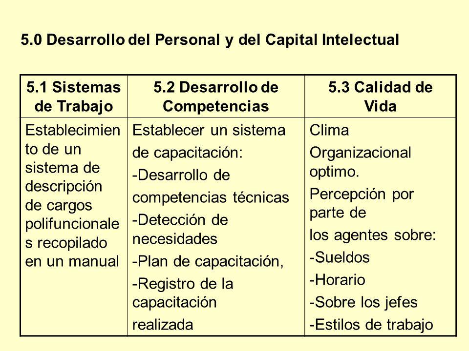 5.1 Sistemas de Trabajo 5.2 Desarrollo de Competencias 5.3 Calidad de Vida Establecimien to de un sistema de descripción de cargos polifuncionale s re