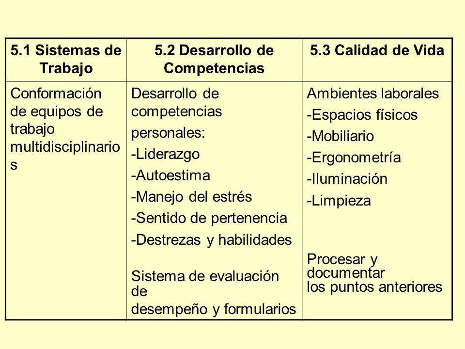 5.1 Sistemas de Trabajo 5.2 Desarrollo de Competencias 5.3 Calidad de Vida Conformación de equipos de trabajo multidisciplinario s Desarrollo de competencias personales: -Liderazgo -Autoestima -Manejo del estrés -Sentido de pertenencia -Destrezas y habilidades Sistema de evaluación de desempeño y formularios Ambientes laborales -Espacios físicos -Mobiliario -Ergonometría -Iluminación -Limpieza Procesar y documentar los puntos anteriores
