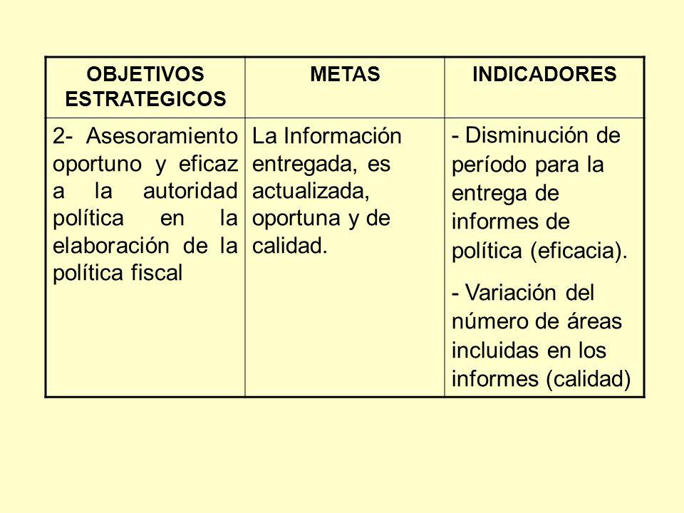 OBJETIVOS ESTRATEGICOS METASINDICADORES 2- Asesoramiento oportuno y eficaz a la autoridad política en la elaboración de la política fiscal La Informac