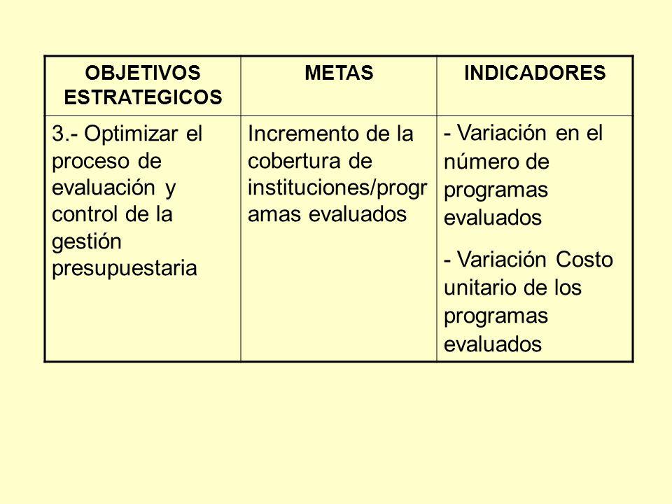 OBJETIVOS ESTRATEGICOS METASINDICADORES 3.- Optimizar el proceso de evaluación y control de la gestión presupuestaria Incremento de la cobertura de instituciones/progr amas evaluados - Variación en el número de programas evaluados - Variación Costo unitario de los programas evaluados