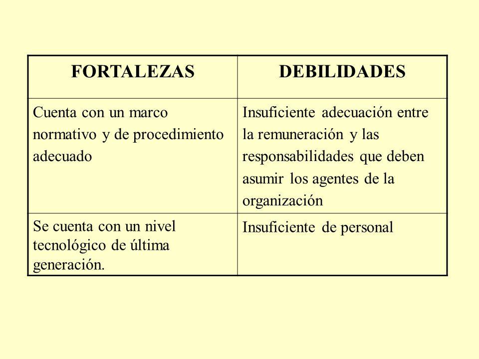 FORTALEZASDEBILIDADES Cuenta con un marco normativo y de procedimiento adecuado Insuficiente adecuación entre la remuneración y las responsabilidades