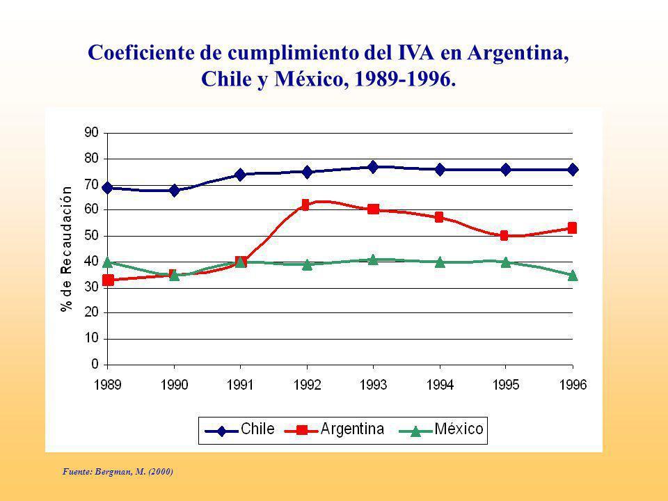 Fuente: ILPES, CEPAL, sobre la base de cifras oficiales de cada país.