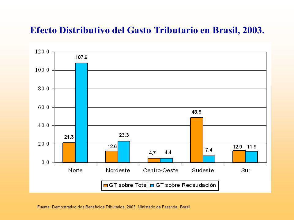Efecto Distributivo del Gasto Tributario en Brasil, 2003. Fuente: Demostrativo dos Benefícios Tributários, 2003. Ministério da Fazenda, Brasil.