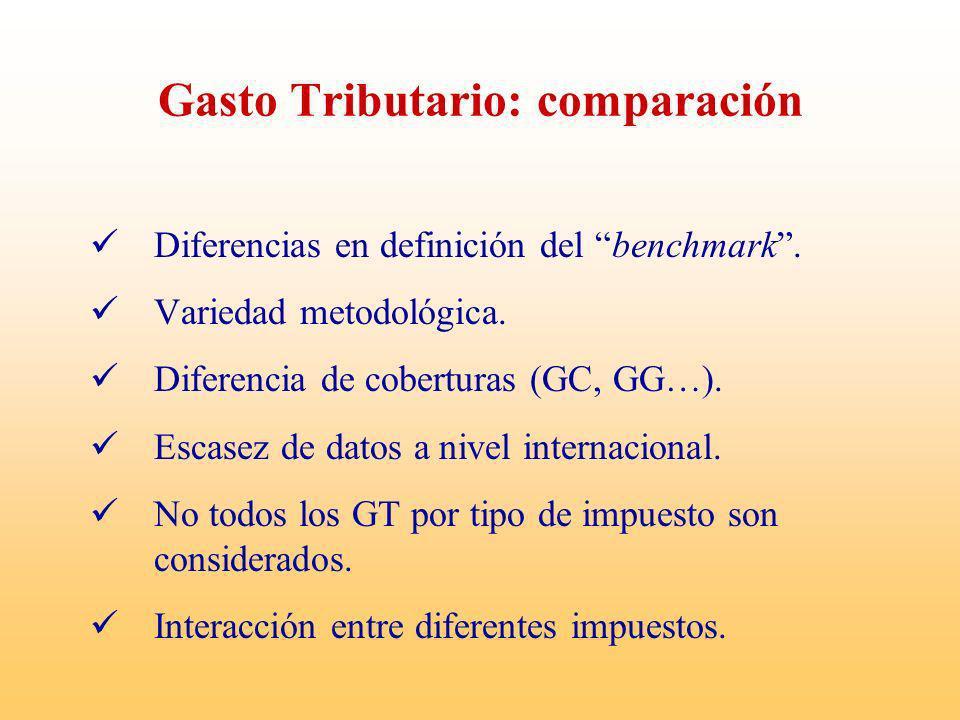 Comparación Internacional Ingresos Tributarios vs. Gastos Tributarios (% PIB)