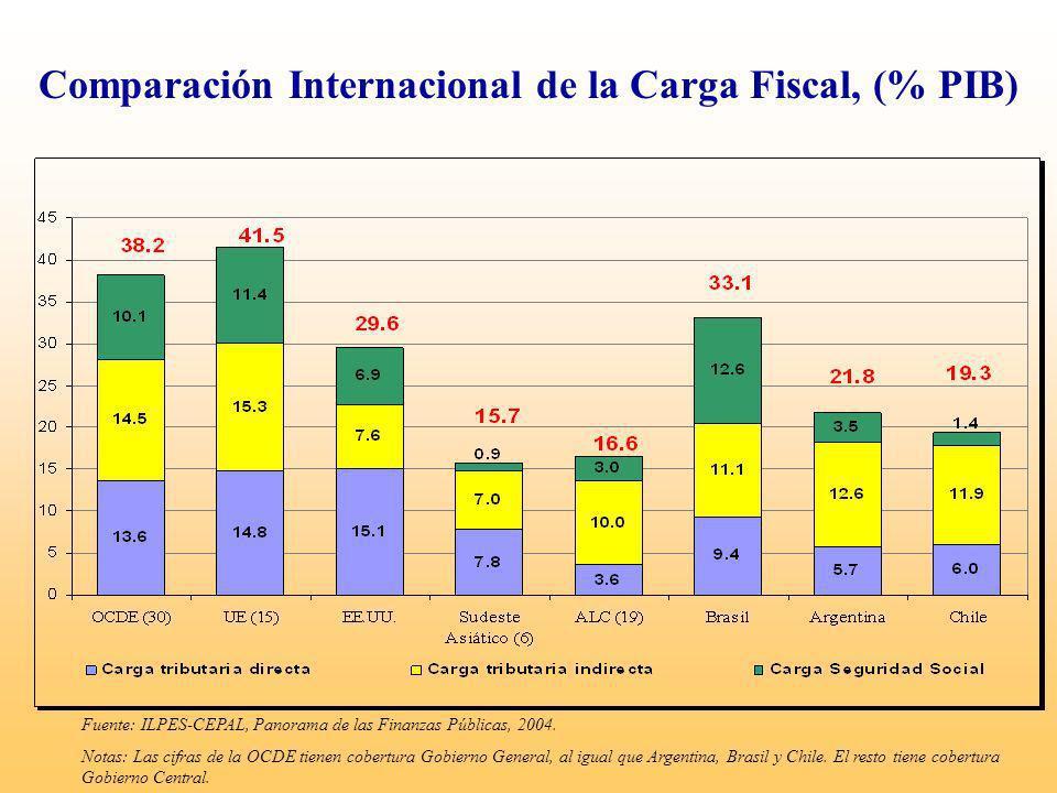 Comparación Internacional de la Carga Fiscal, (% PIB) Fuente: ILPES-CEPAL, Panorama de las Finanzas Públicas, 2004. Notas: Las cifras de la OCDE tiene