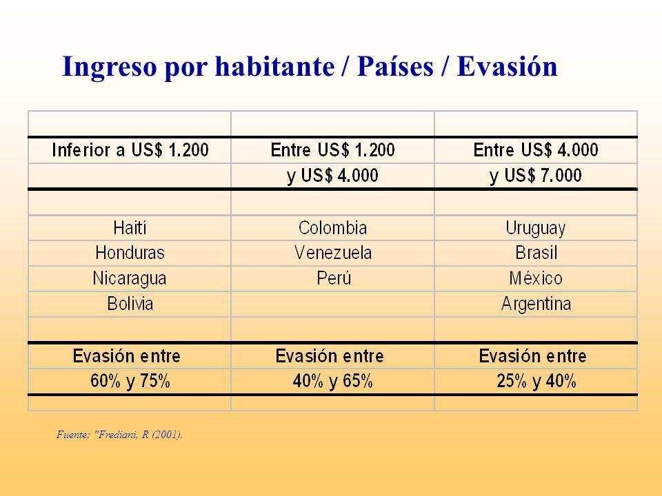Causas de la evasión Número y cuantía de las alícuotas.