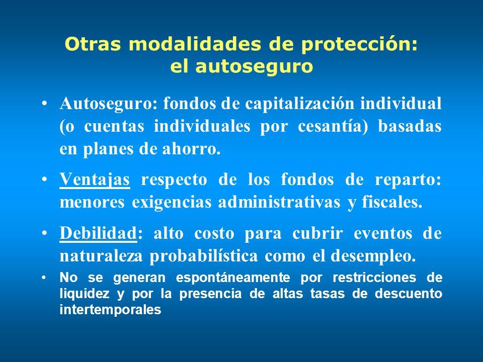 Otras modalidades de protección: el autoseguro Autoseguro: fondos de capitalización individual (o cuentas individuales por cesantía) basadas en planes de ahorro.