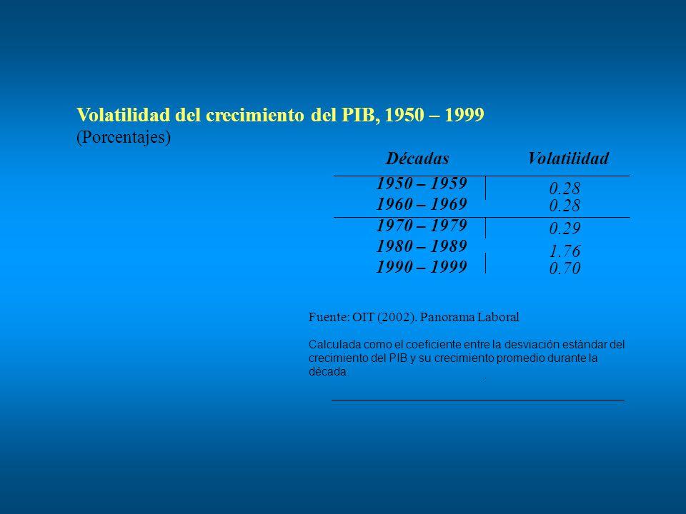 Volatilidad del crecimiento del PIB, 1950 – 1999 (Porcentajes) DécadasVolatilidad 1950 – 1959 0.28 1960 – 1969 0.28 1970 – 1979 0.29 1980 – 1989 1.76 1990 – 1999 0.70 Fuente: OIT (2002).