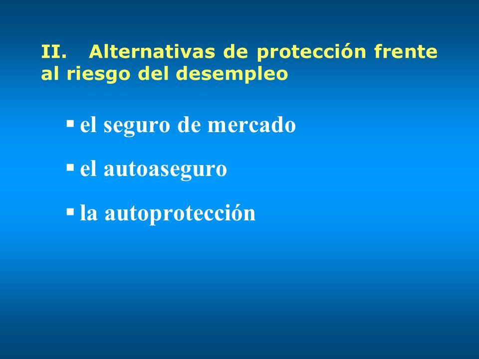 II.Alternativas de protección frente al riesgo del desempleo el seguro de mercado el autoaseguro la autoprotección