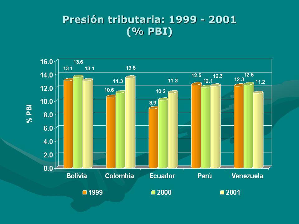 El Punto de Partida Algunos indicadores fiscales. Presión Tributaria. Deuda Publica Características comunes de los impuestos indirectos en los países