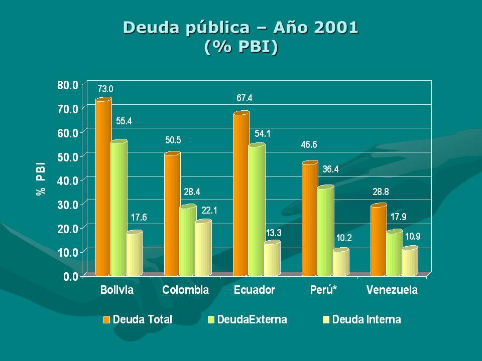 Presión tributaria: 1999 - 2001 (% PBI)