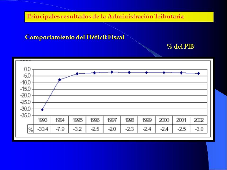 Principales resultados de la Administración Tributaria Comportamiento del Déficit Fiscal % del PIB