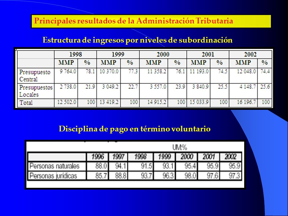 Principales resultados de la Administración Tributaria Estructura de ingresos por niveles de subordinación Disciplina de pago en término voluntario