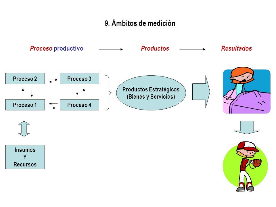 9. Ámbitos de medición Proceso 2Proceso 3 Proceso 1Proceso 4 Insumos Y Recursos Productos Estratégicos (Bienes y Servicios) Proceso productivo Product