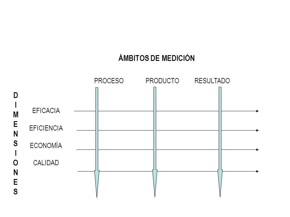 EFICACIA EFICIENCIA ECONOMÍA CALIDAD PROCESO PRODUCTO RESULTADO ÁMBITOS DE MEDICIÓN DIMENSIONESDIMENSIONES