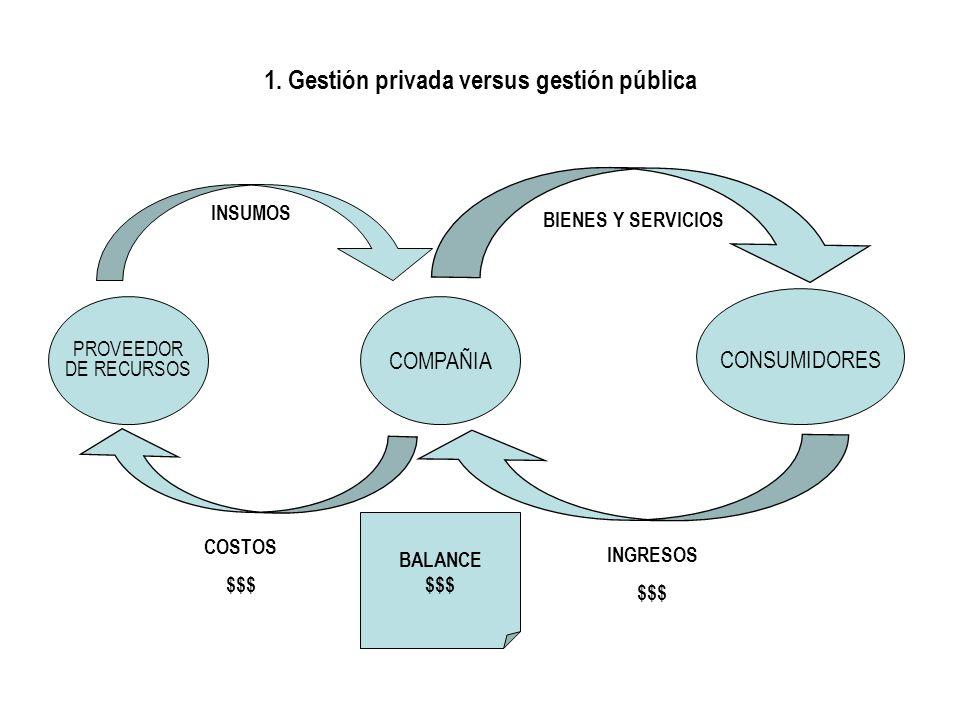 1. Gestión privada versus gestión pública COMPAÑIA CONSUMIDORES PROVEEDOR DE RECURSOS BALANCE $$$ INSUMOS BIENES Y SERVICIOS INGRESOS $$$ COSTOS $$$