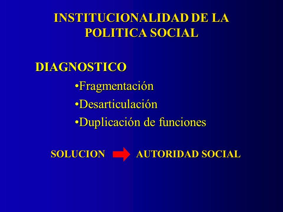 INSTITUCIONALIDAD DE LA POLITICA SOCIAL SOLUCION AUTORIDAD SOCIAL DIAGNOSTICO FragmentaciónFragmentación DesarticulaciónDesarticulación Duplicación de funcionesDuplicación de funciones