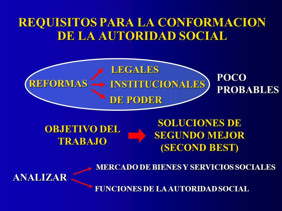 POCO PROBABLES OBJETIVO DEL TRABAJO SOLUCIONES DE SEGUNDO MEJOR (SECOND BEST) REFORMASLEGALES INSTITUCIONALES DE PODER ANALIZAR MERCADO DE BIENES Y SERVICIOS SOCIALES FUNCIONES DE LA AUTORIDAD SOCIAL REQUISITOS PARA LA CONFORMACION DE LA AUTORIDAD SOCIAL