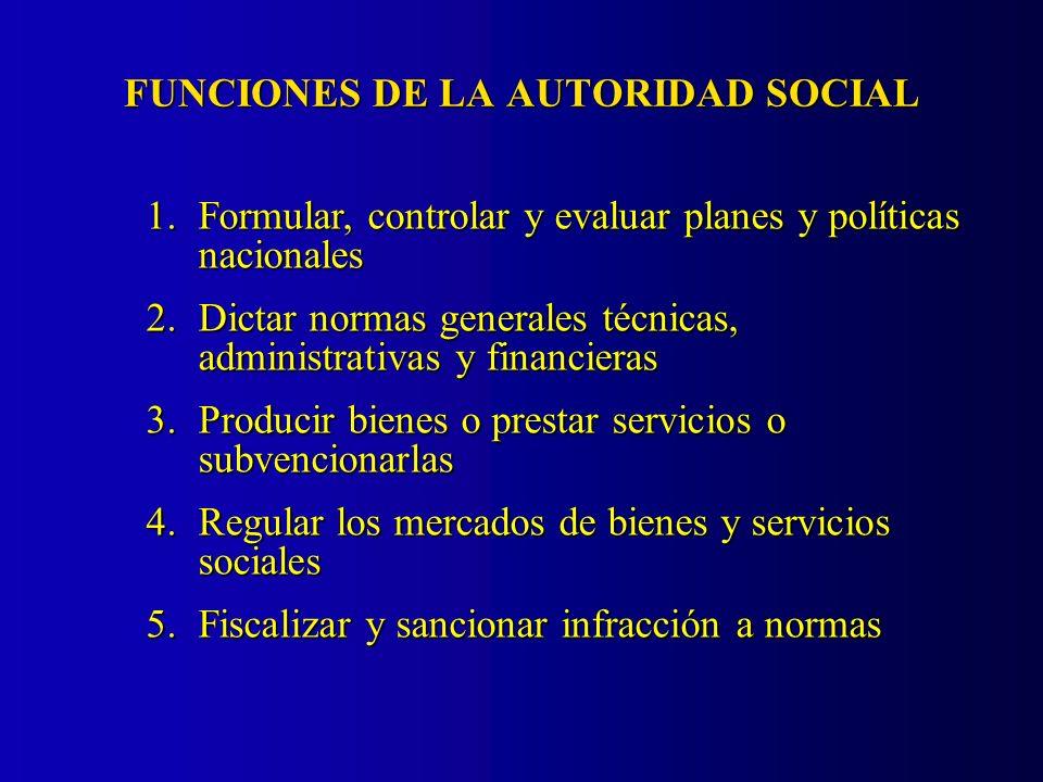 FUNCIONES DE LA AUTORIDAD SOCIAL 1.Formular, controlar y evaluar planes y políticas nacionales 2.Dictar normas generales técnicas, administrativas y f