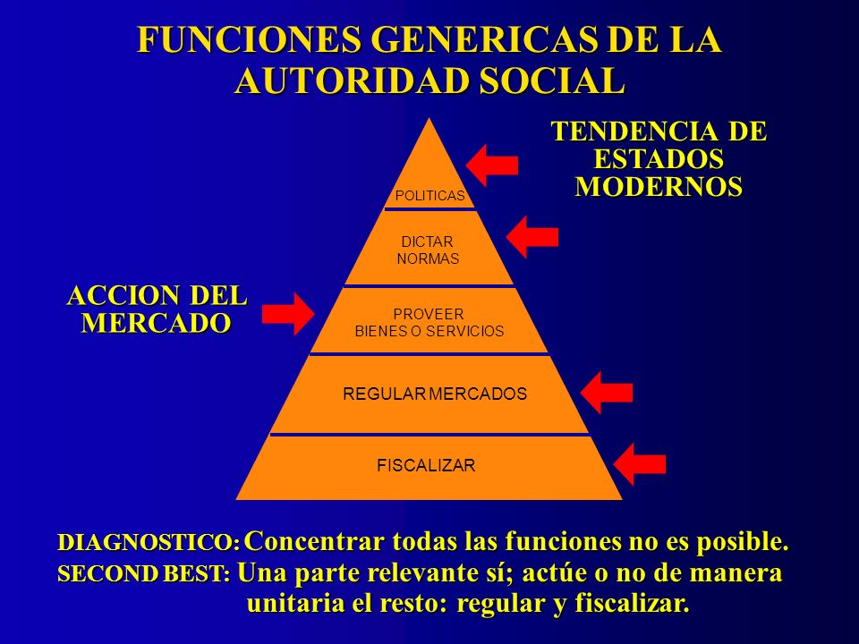 FUNCIONES GENERICAS DE LA AUTORIDAD SOCIAL DIAGNOSTICO: Concentrar todas las funciones no es posible. SECOND BEST: Una parte relevante sí; actúe o no