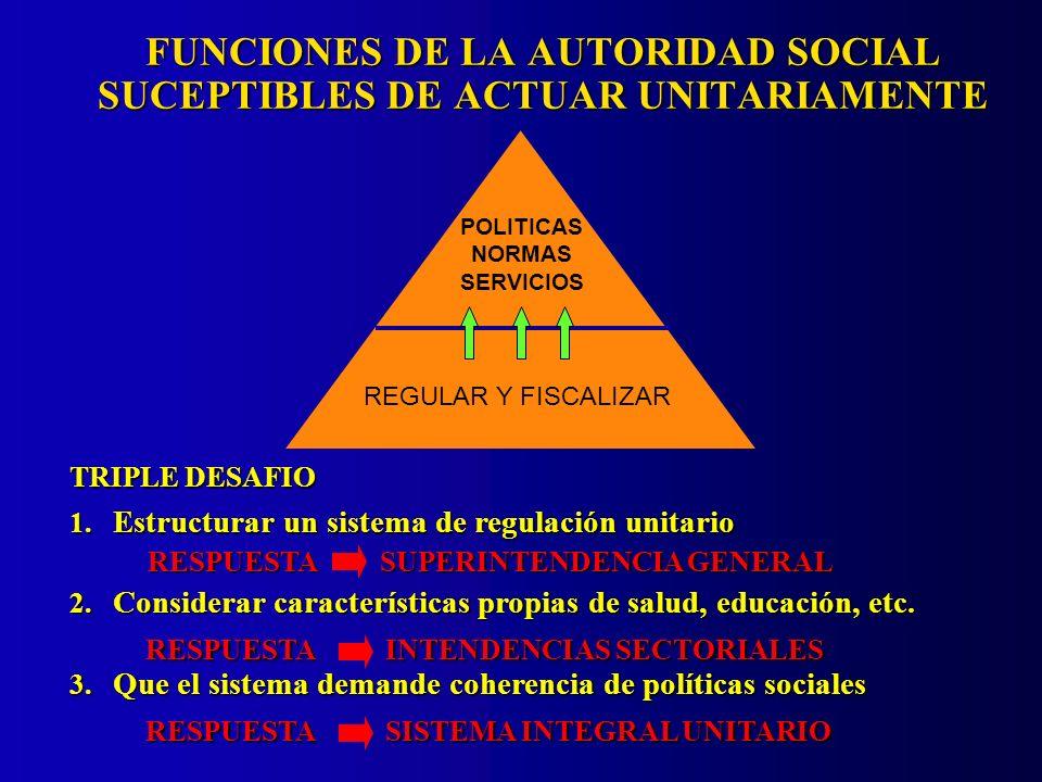 FUNCIONES DE LA AUTORIDAD SOCIAL SUCEPTIBLES DE ACTUAR UNITARIAMENTE TRIPLE DESAFIO POLITICAS NORMAS SERVICIOS REGULAR Y FISCALIZAR 1.