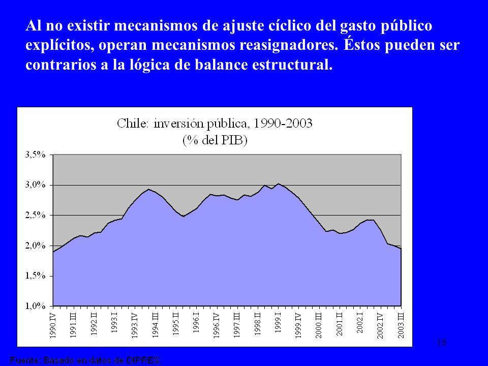 18 Al no existir mecanismos de ajuste cíclico del gasto público explícitos, operan mecanismos reasignadores. Éstos pueden ser contrarios a la lógica d