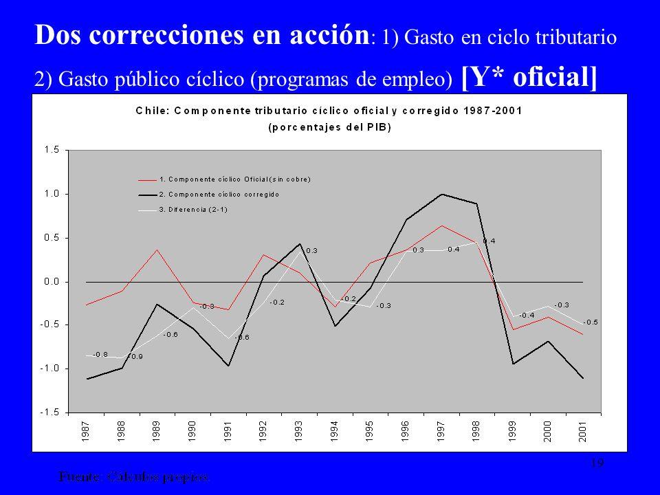 19 Dos correcciones en acción : 1) Gasto en ciclo tributario 2) Gasto público cíclico (programas de empleo) [Y* oficial]