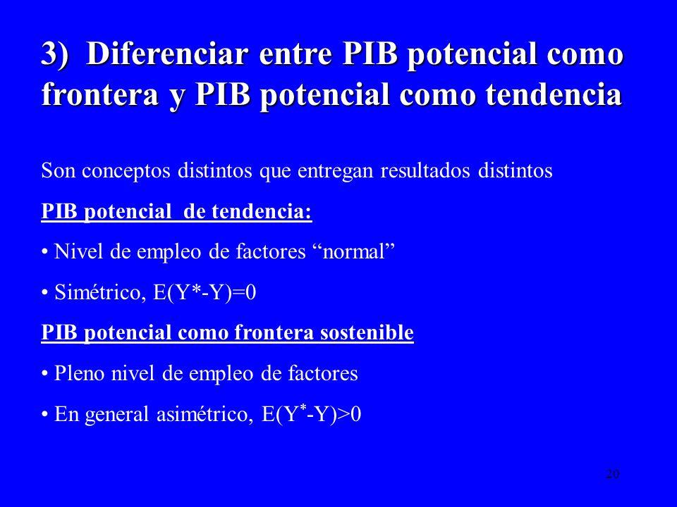 20 3) Diferenciar entre PIB potencial como frontera y PIB potencial como tendencia Son conceptos distintos que entregan resultados distintos PIB poten