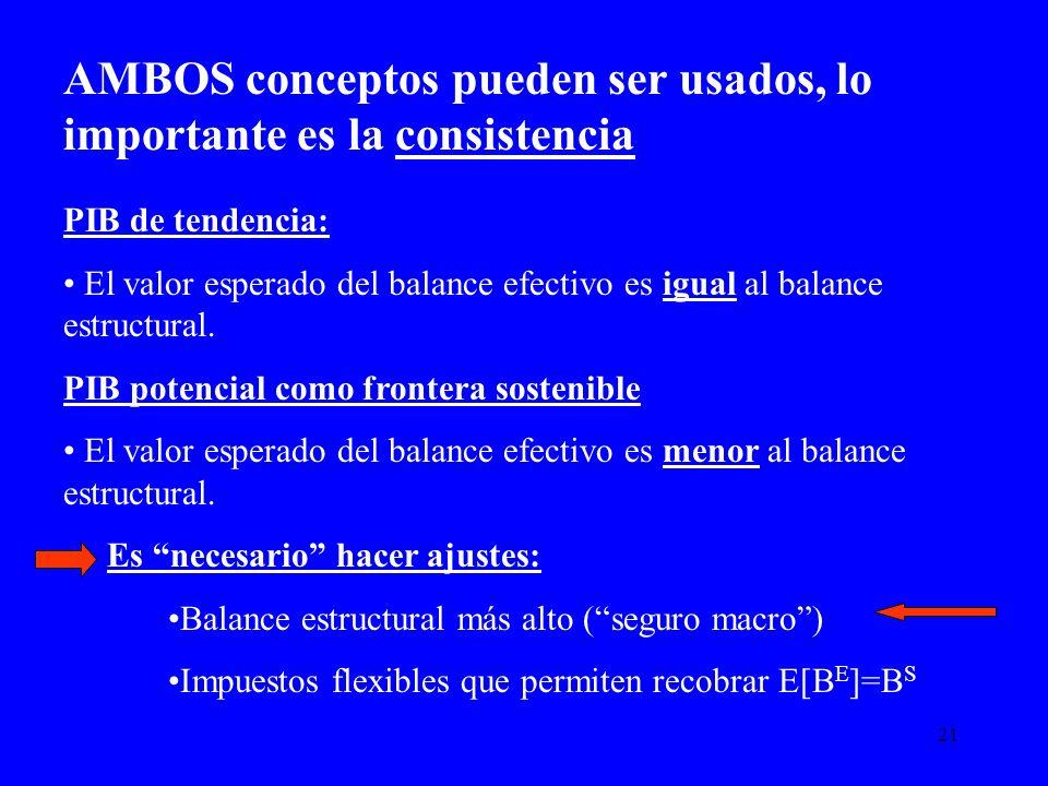 21 AMBOS conceptos pueden ser usados, lo importante es la consistencia PIB de tendencia: El valor esperado del balance efectivo es igual al balance es