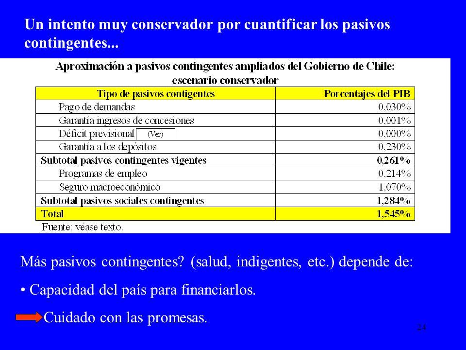 24 Un intento muy conservador por cuantificar los pasivos contingentes... Más pasivos contingentes? (salud, indigentes, etc.) depende de: Capacidad de