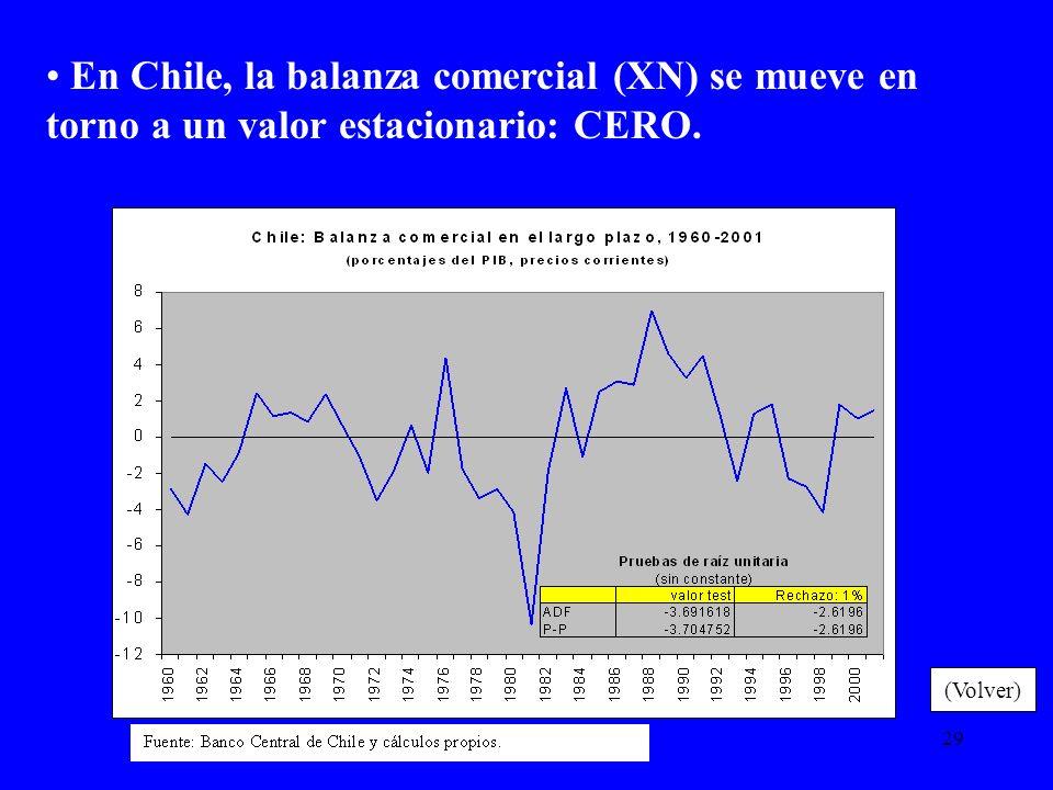 29 En Chile, la balanza comercial (XN) se mueve en torno a un valor estacionario: CERO. (Volver)