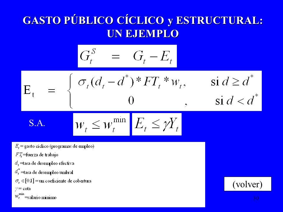 30 GASTO PÚBLICO CÍCLICO y ESTRUCTURAL: UN EJEMPLO (volver) S.A.