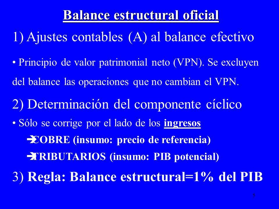 5 Balance estructural oficial 1) Ajustes contables (A) al balance efectivo Principio de valor patrimonial neto (VPN). Se excluyen del balance las oper