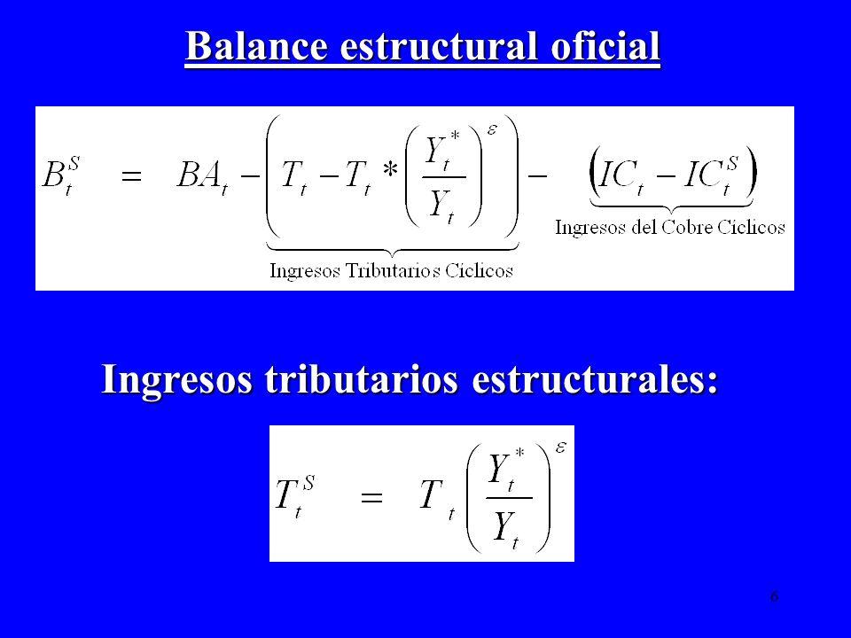 6 Balance estructural oficial Ingresos tributarios estructurales:
