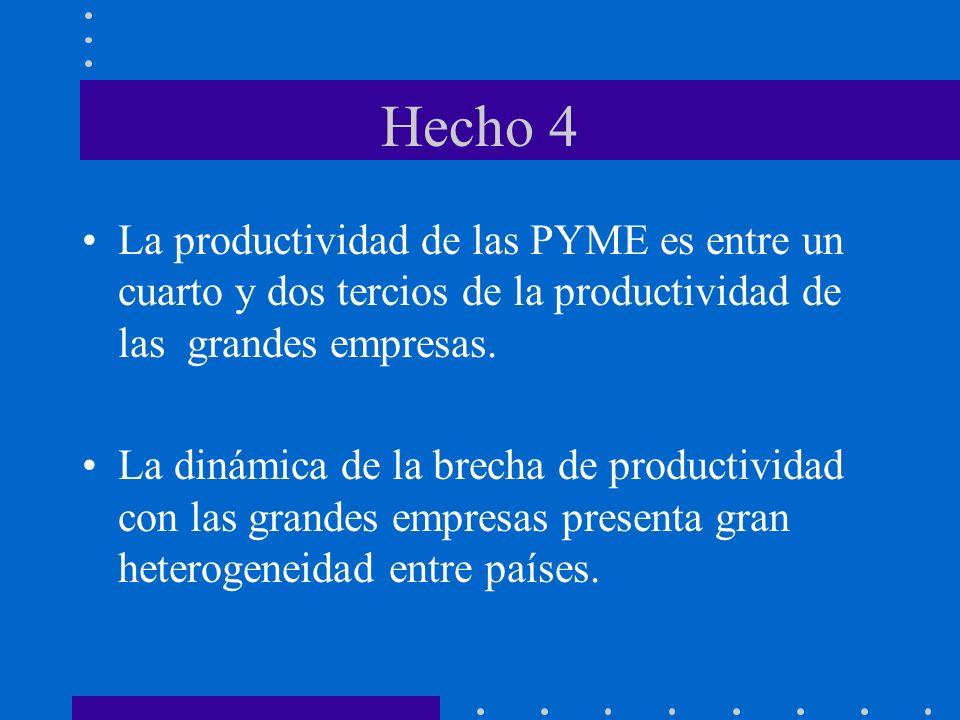 Hecho 4 La productividad de las PYME es entre un cuarto y dos tercios de la productividad de las grandes empresas.
