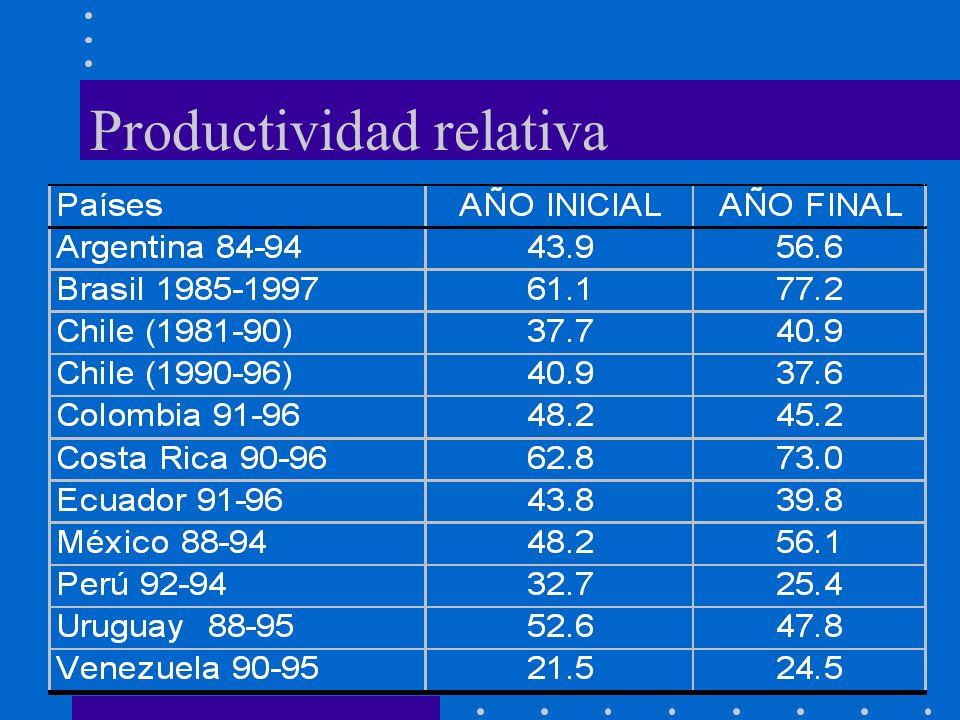 Productividad relativa