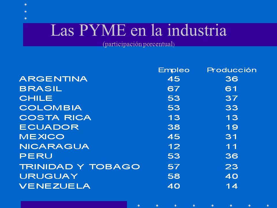 Hecho 2 Las PYME no son un sector estancado en la dinámica industrial de sus países.