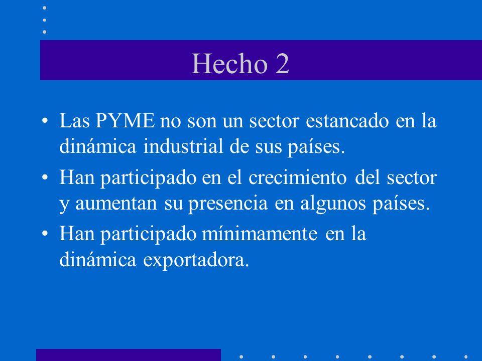 Producción de PYME industriales (Mediados de los años noventa; segunda mitad de los años ochenta igual 100) CHILE156 MEXICO149 ARGENTINA148 COSTA RICA123 PERU117 COLOMBIA116 BRASIL111 ECUADOR109 URUGUAY103 VENEZUELA 95